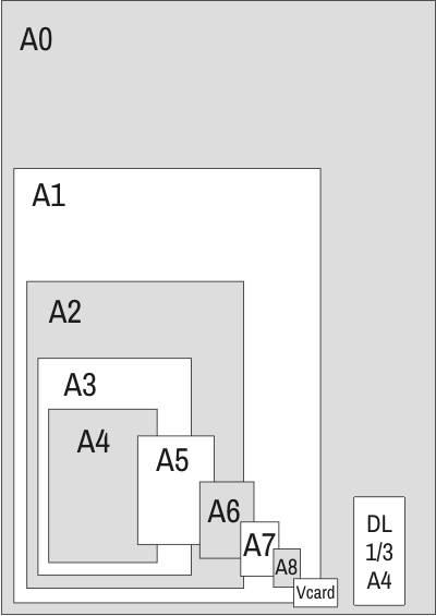 Übersicht der Din Formate / Schmatische Darstellung in den korrekten Proportionen